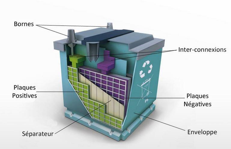 Stockage de l'électricité photovoltaïque avec CAP Soleil Energie