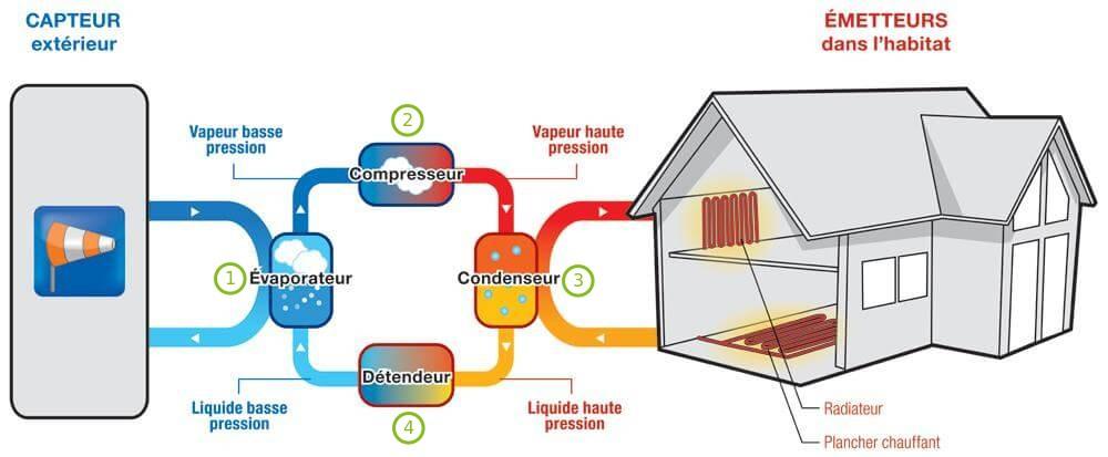 Le chauffage aérothermique