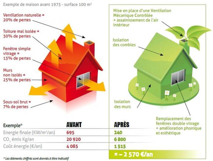 La rénovation énergétique constitue le coeur de métier de CAP Soleil Energie